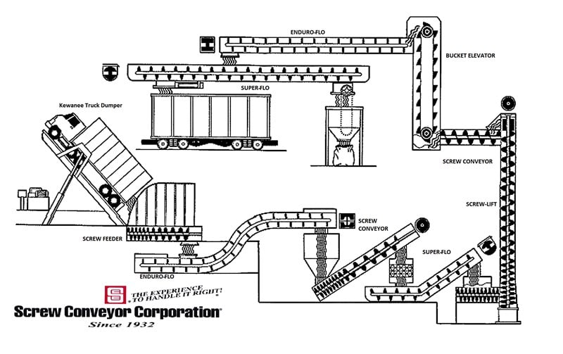 Screw Conveyors Product Solutions